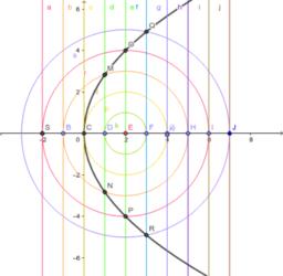 拋物線1-焦點法