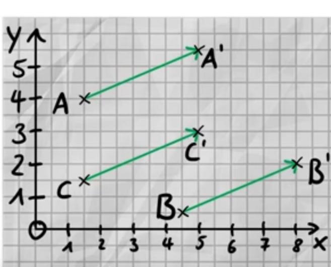 Bild aus dem Video von Sebastian Schmidt 2.3 Aufgabe Vektor