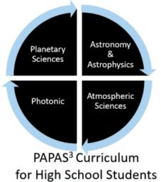 PAPAS^3 Curriculum in Space Science