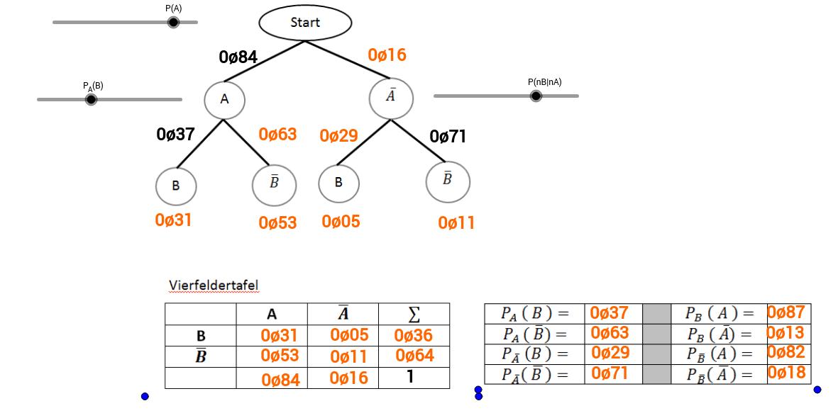 alle Wahrscheinlichkeiten - auch bedingte - zu einem zweistufigen Zufallsexperiment: Baum und Vierfeldertafeln