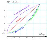 Deformace průtočné charakteristiky ventilu