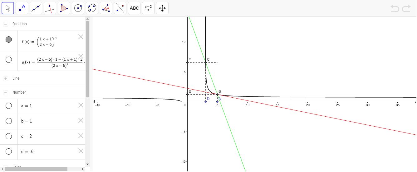 La recta roja es la tangente a f(x) en el punto B.