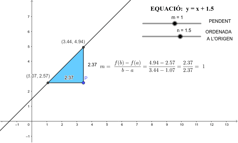 Mou el punt P per tal de construir un nou triangle i efectuar el càlcul del pendent de la recta. Els punts lliscants m i n canvien els paràmetres de l'equació Premeu Enter per iniciar l'activitat