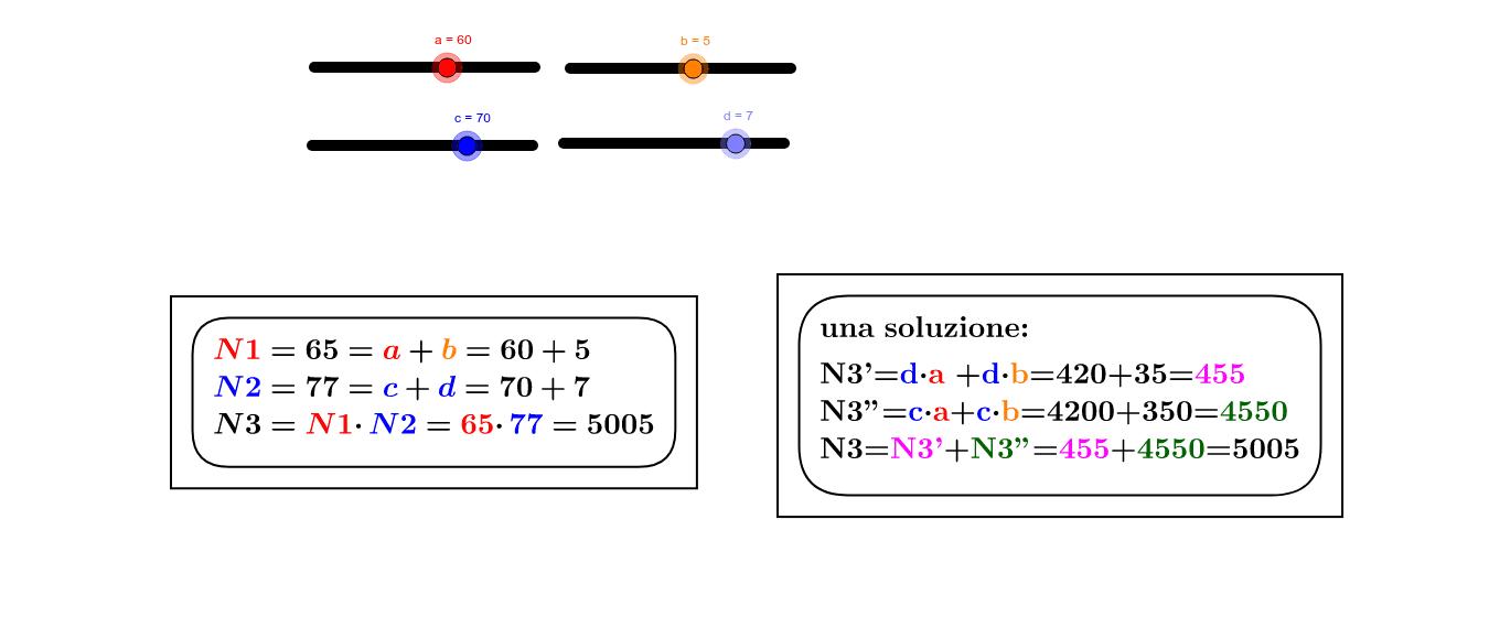 prodotta fra 2 numeri a due cifre. scomporre i numeri come N1 e N2 in a+b e c+d. moltiplicare le unità di uno dei due numeri  con le unità e le decine dell'altro, così per le decine dello stesso numero.