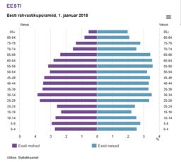 Andmete analüüs. Eesti rahvastikupüramiid