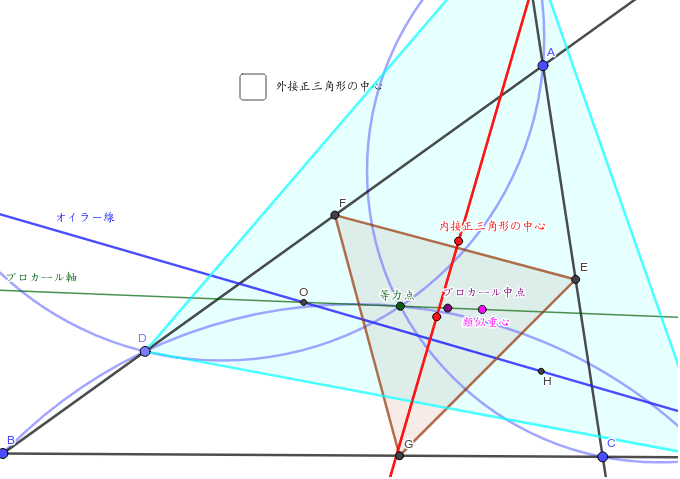 Dを動かしてみよう。内接する三角形は正三角形。オイラー線と赤い線(正三角形の中心の軌跡)は直交している。しかもこの線は等力点とフェルマー点の垂直二等分線。では、同様なことが外接正三角形でも言えるのだろうか? ワークシートを始めるにはEnter キーを押してください。