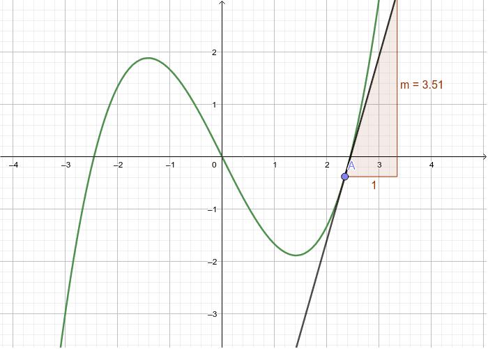 f(x)=1/3 x³ - 2x Drücke die Eingabetaste um die Aktivität zu starten