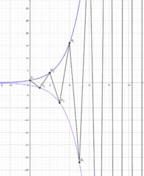 limite suite u_n = (-2)^n