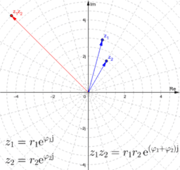 Komplexe Multiplikation in Polarform
