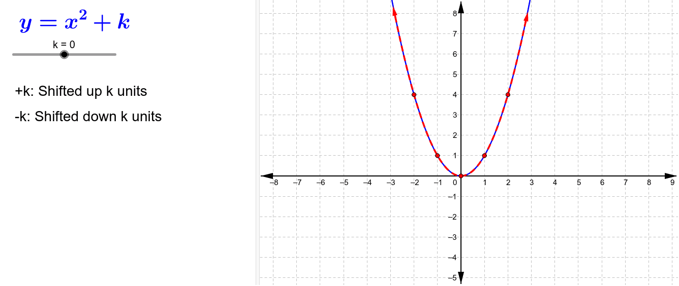 Adding or subtraction at the end of a function shifts all points on the graph up or down.