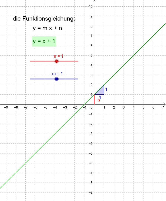 Untersuche mit den Schiebereglern, welchen Einfluss m und n auf den Verlauf des Graphen der linearen Funktion haben. Press Enter to start activity