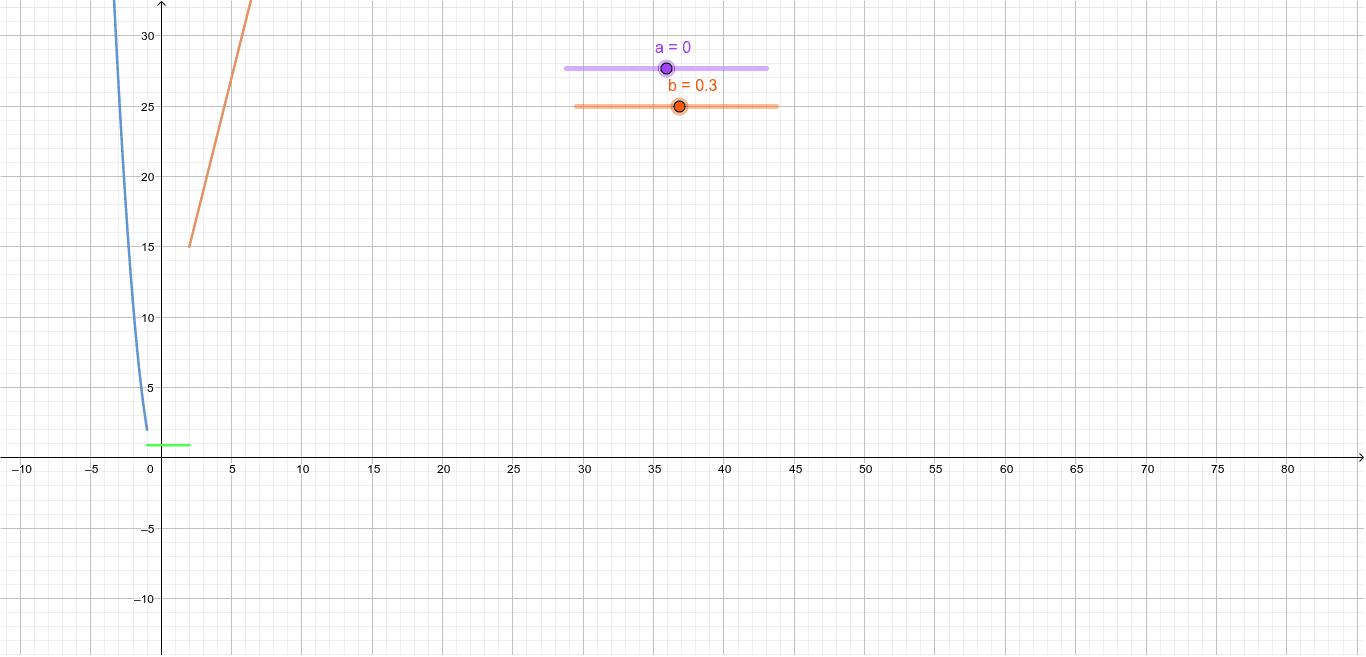 Con base a la función definida por partes anteriormente y cuya grafica es la siguiente. Conteste Presiona Intro para comenzar la actividad
