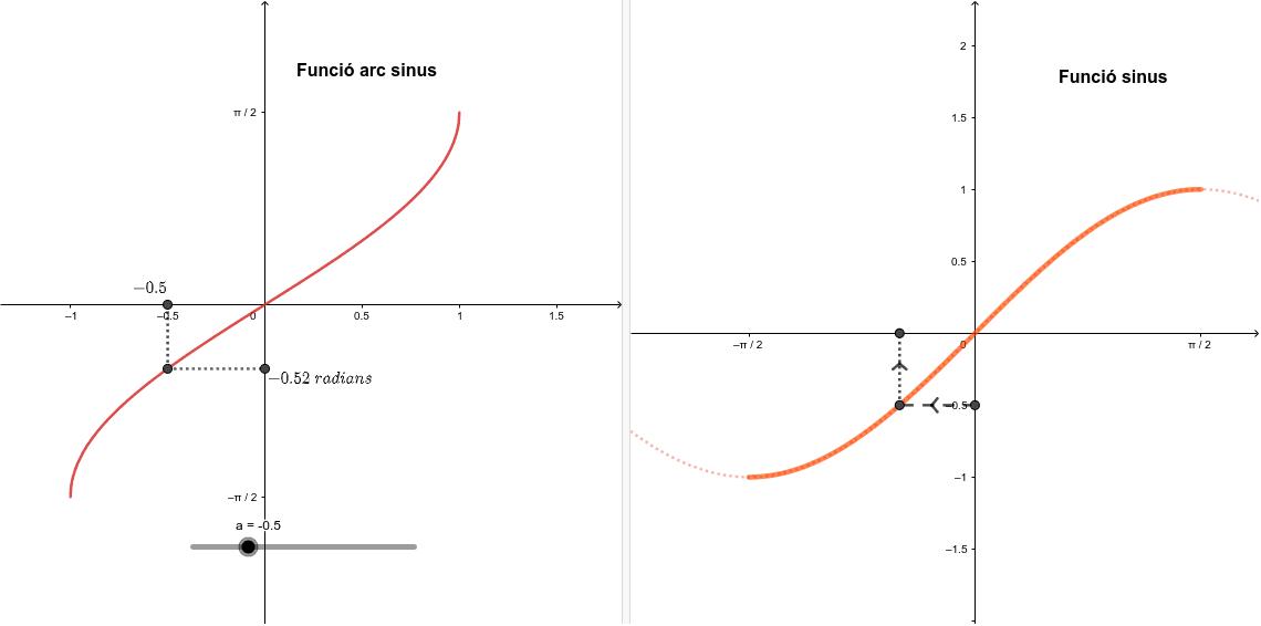 La funció sinus i la funció arc sinus son inverses una de l'altra Premeu Enter per iniciar l'activitat