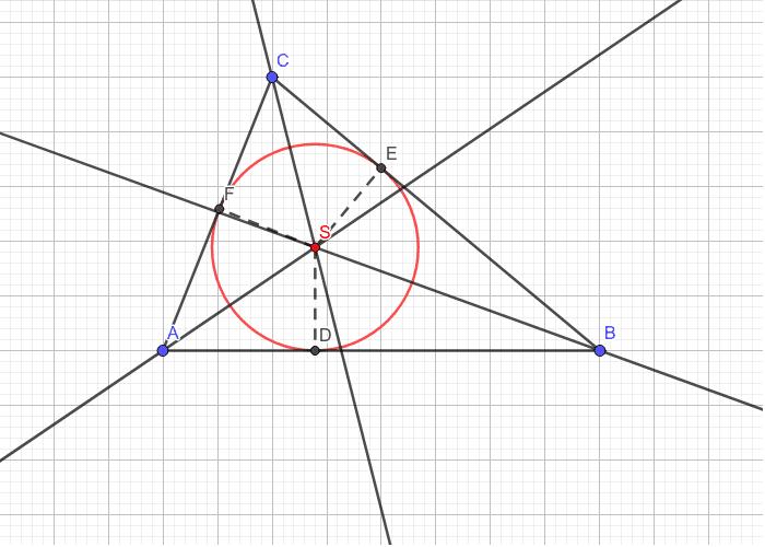 Centar upisane kružnice trougla (S)