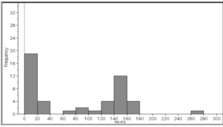 Here's my histogram