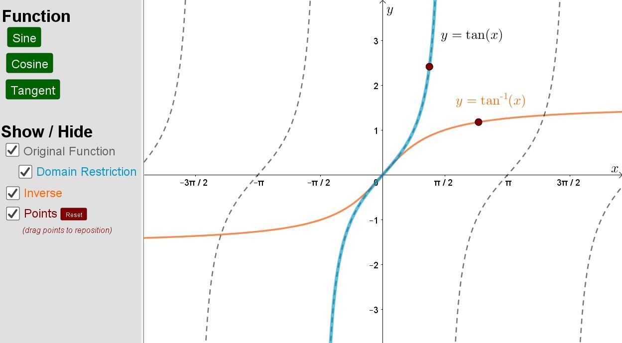 Inverse Trigonometric Functions