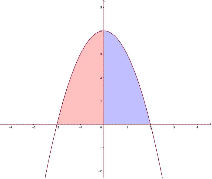 """On illustre que l'intégrale des fonctions paires sur un intervalle [-a,a] est le double de celle sur [0,a] Tapez """"Entrée"""" pour démarrer l'activité"""