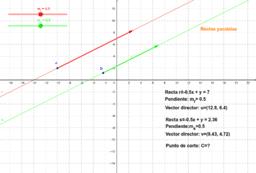 Posiciones relativas de dos rectas en el plano.