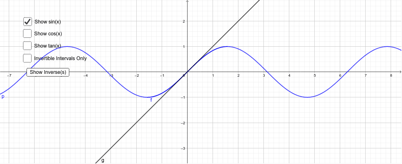 This is a tool for visualizing the invertible intervals of the trigonometric functions and their reflections about the line y=x. Press Enter to start activity