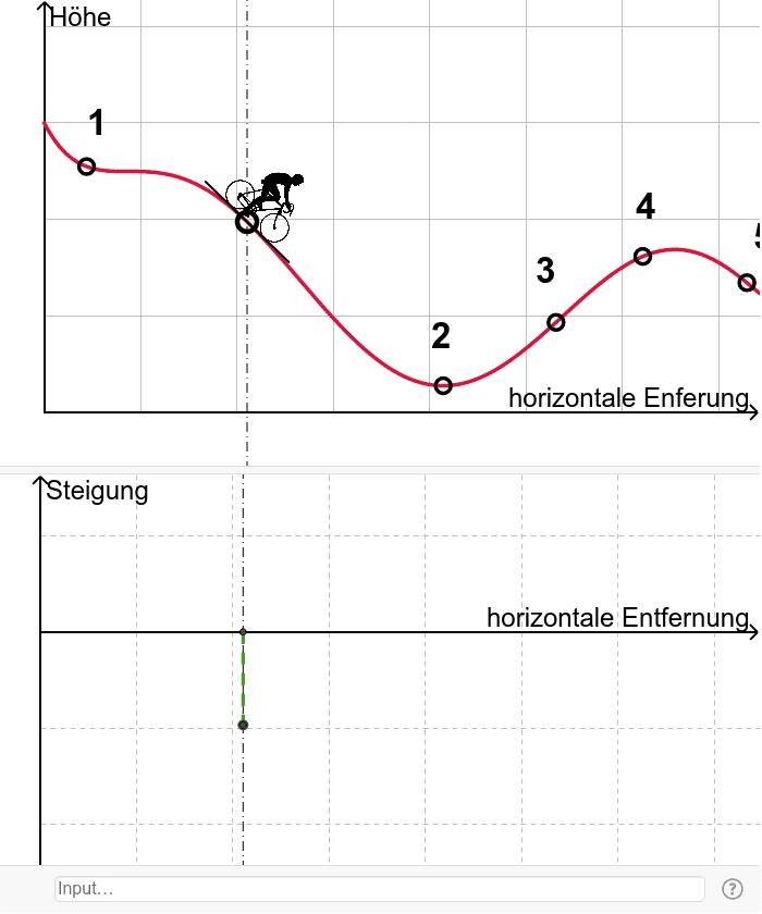 Steigungsgraphen erzeugen Drücke die Eingabetaste um die Aktivität zu starten
