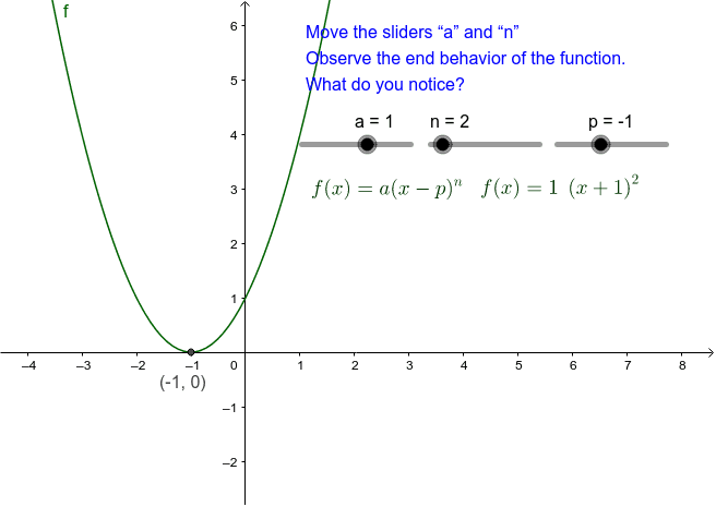 End Behavior of a Polynomial Graph