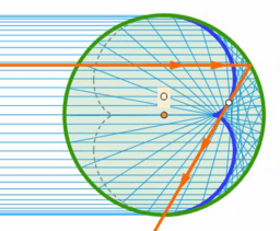 Càustica en un cercle - I