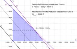 Marmeladenproduktion (Lineare Optimierung)
