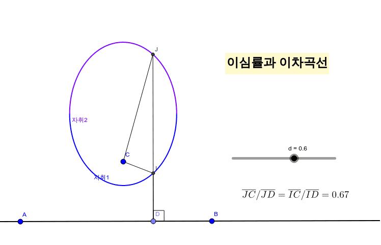 슬라이더바를 움직여 이심률에 따른 이차곡선의 모양을 관찰해봅시다.