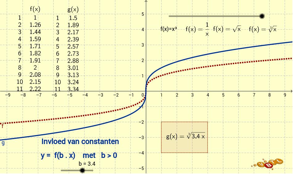 Let op: de uittrekking langs de x-as is altijd met factor 1/b!