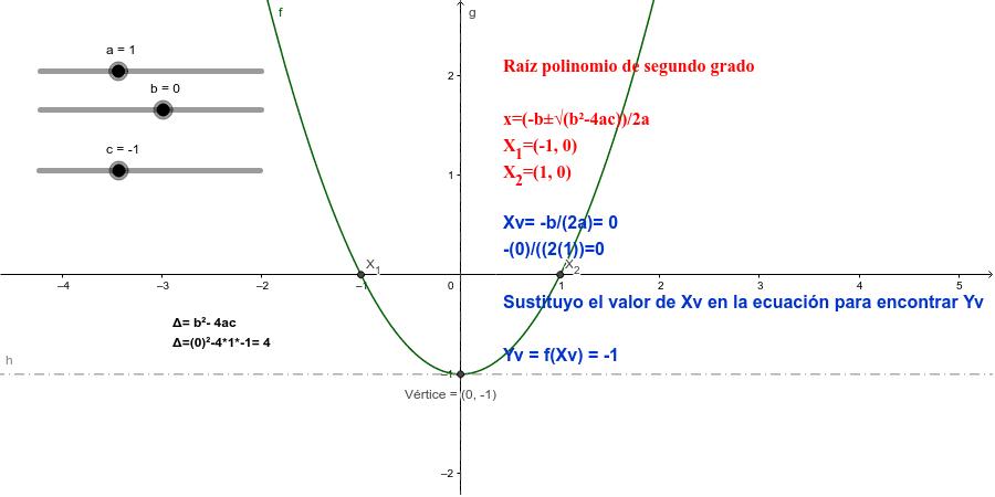 Raíces polinomio segundo grado