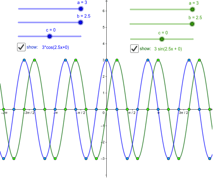 Sine and cosine graphs with adjustable period, amplitude, and phase shift. Press Enter to start activity