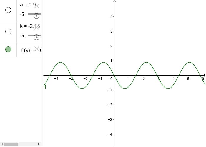 rappresentazione grafica della funzione seno