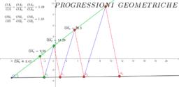 Costruzione di progressioni geometriche