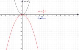 y=x^2 e concavità