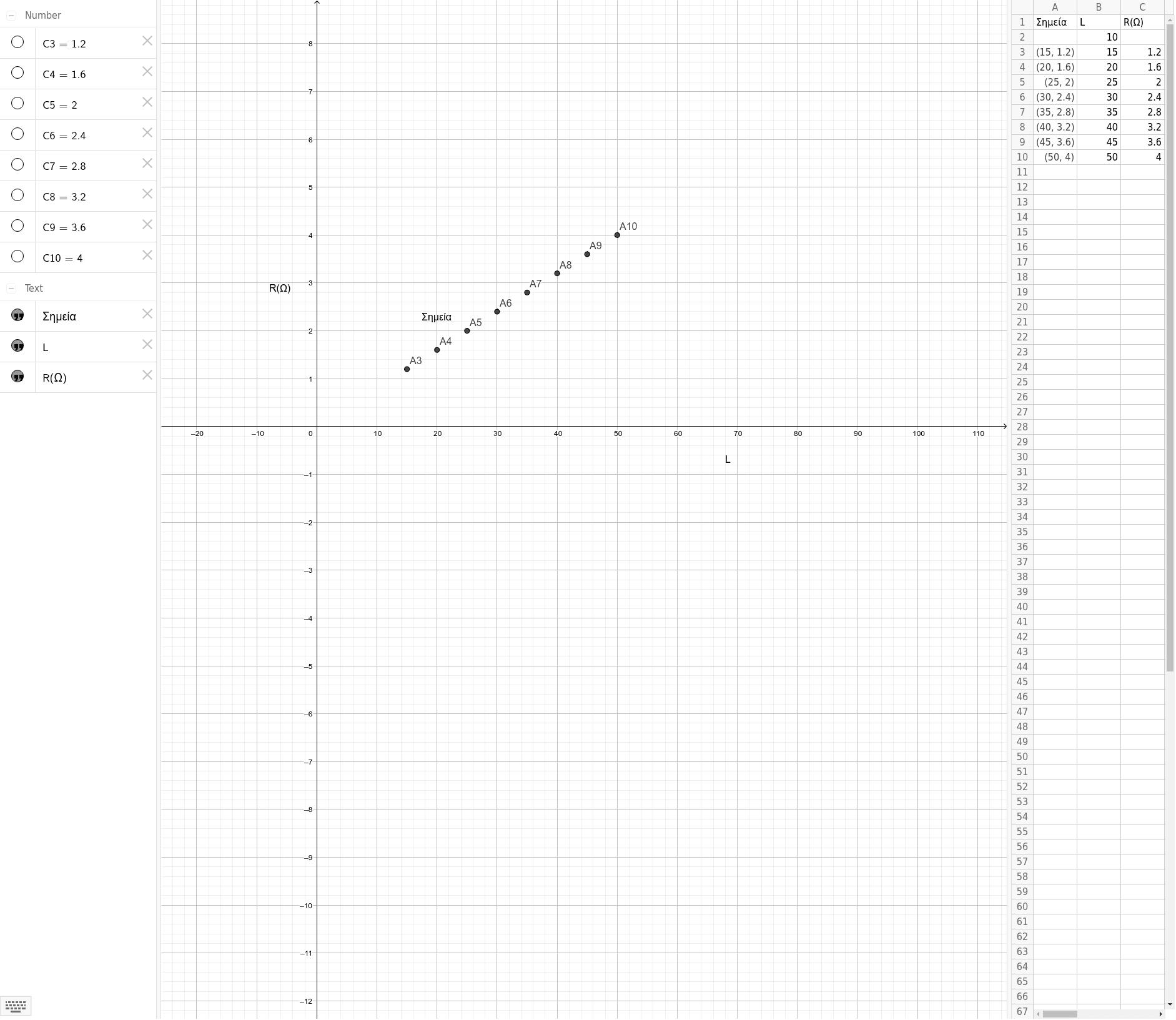 Αποτελέσματα πειράματος για τη σχέση της αντίστασης με το μήκος
