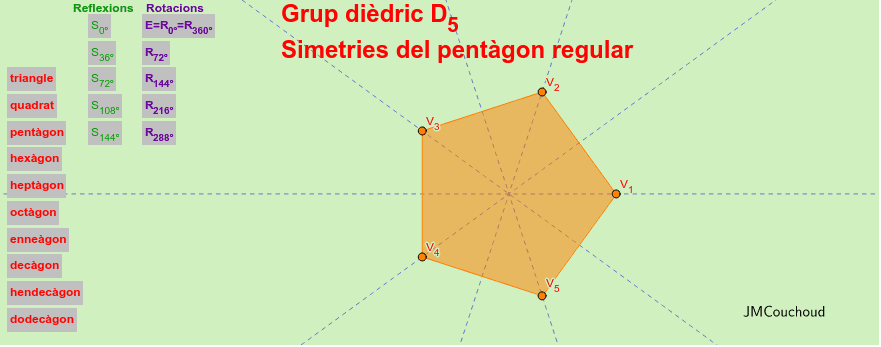 Els grups dièdrics estan formats per les simetries de reflexió i rotació, selecciona el polígon, la simetria i observa-la.