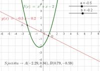 Položaj pravca i parabole