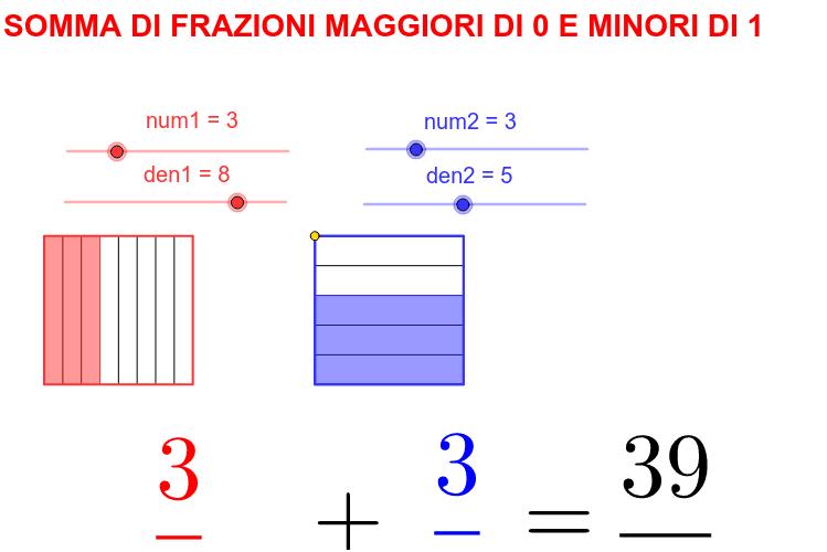 Consente allo studente una visualizzazione della somma di due frazioni proprie attraverso un modello geometrico che rende visivamente conto del perché serva un denominatore comune, che scaturisce naturalmente dalla sovrapposizione dei due quadrati Premi Invio per avviare l'attività