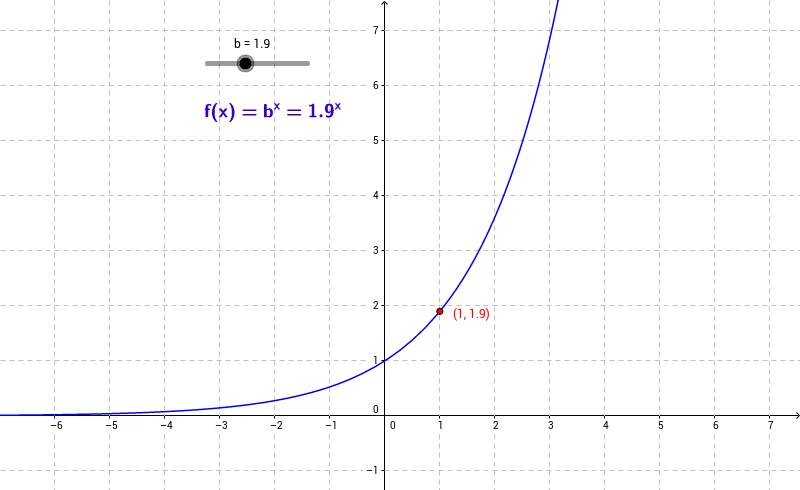 Eigenschaften von Exponentialfunktionen