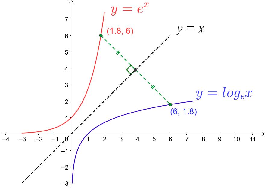 Lnx lnx+lnx^6=7