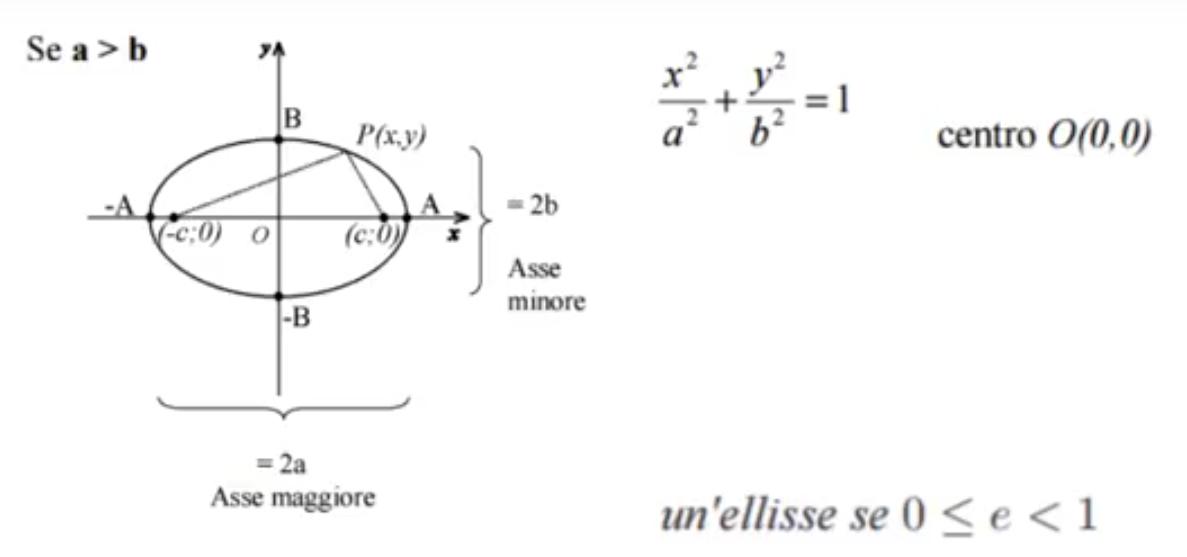 L'immagine fornisce una sintesi dell'equazione canonica dell'ellisse con semiasse a>b