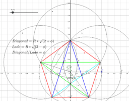 Pentagrama inscrito en circunferencia de radio 1