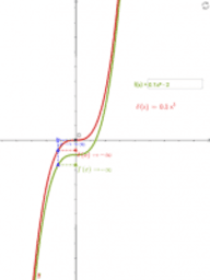 Limits at infinity of the polynomial functions