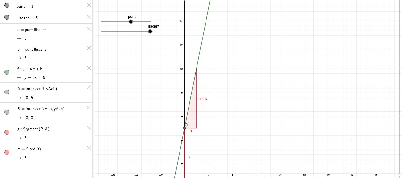 Mou l'a i el b i observa què passa a la gràfica i a la fórmula de la funció Premeu Enter per iniciar l'activitat