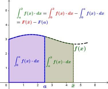 [color=#38761d]L'area sottesa ad [math]f(x)[/math] tra [math]\textcolor{blue}{a}[/math] ed [math]\textcolor{#007700}{\bar{x}}[/math] [/color]può essere ottenuta considerando [color=#cc0000]quella tra [math]0[/math] ed [math]\textcolor{#007700}{\bar{x}}[/math][/color] e sottraendole [color=#0000ff]quella tra [math]0[/math] ed [math]\textcolor{blue}{a}[/math][/color].  Queste ultime possono poi essere espresse tramite la Funzione Integrale [math]F(x)[/math].