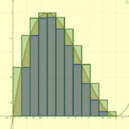 Aproximaciones a la integral definida