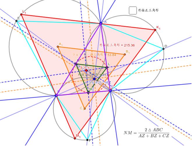 三角形に外接する正三角形は、この図のようにフェルマー点(Z)から作図することができる。この最大面積のものは、ナポレオン正三角形と平行であり、面積は4倍となる。三角形の作る正三角形の間の関係。