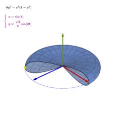 旋轉體:8y² = x²(1 - x²)