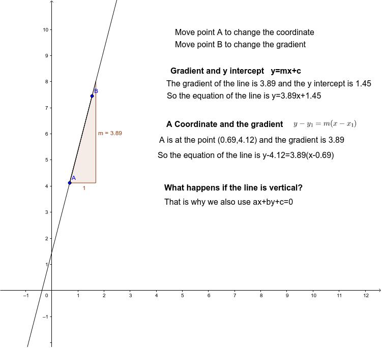 Straight Line Graphs – GeoGebra