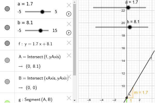 Canvia els valors a i b i observa què passa al gràfic i a la funció